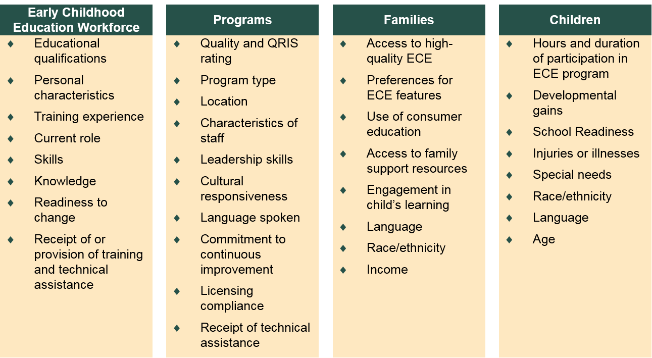 Possible Data Elements to Support QRIS Evaluation